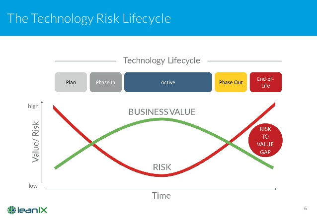 how-to-manage-technology-obsolescence-with-leanix-enterprise-architecture-management-6-638